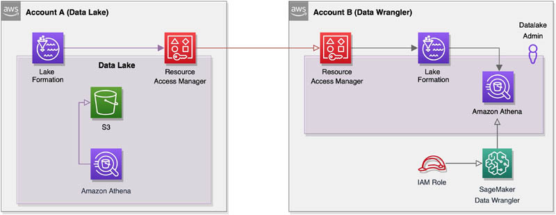 Enable cross-account access for Amazon SageMaker Data Wrangler using AWS Lake Formation