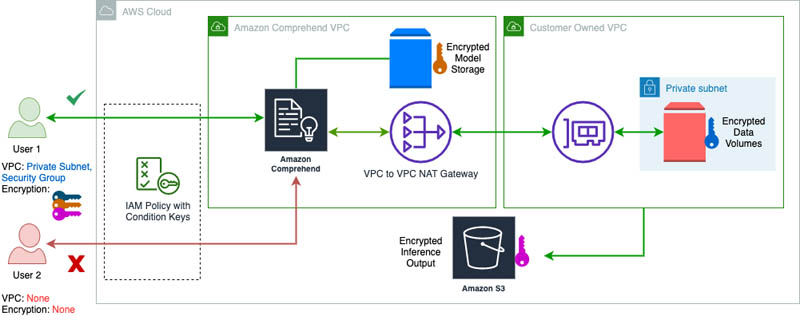 Enforce VPC rules for Amazon Comprehend jobs and CMK encryption for custom models