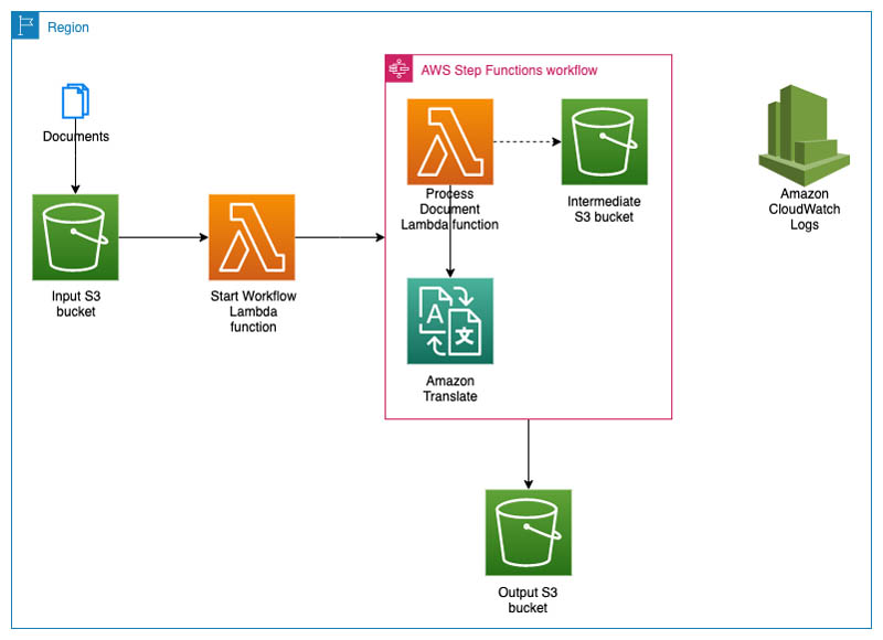Create a serverless pipeline to translate large documents with Amazon Translate