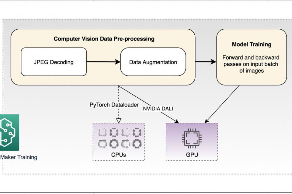 Accelerate computer vision training using GPU preprocessing with NVIDIA DALI on Amazon SageMaker